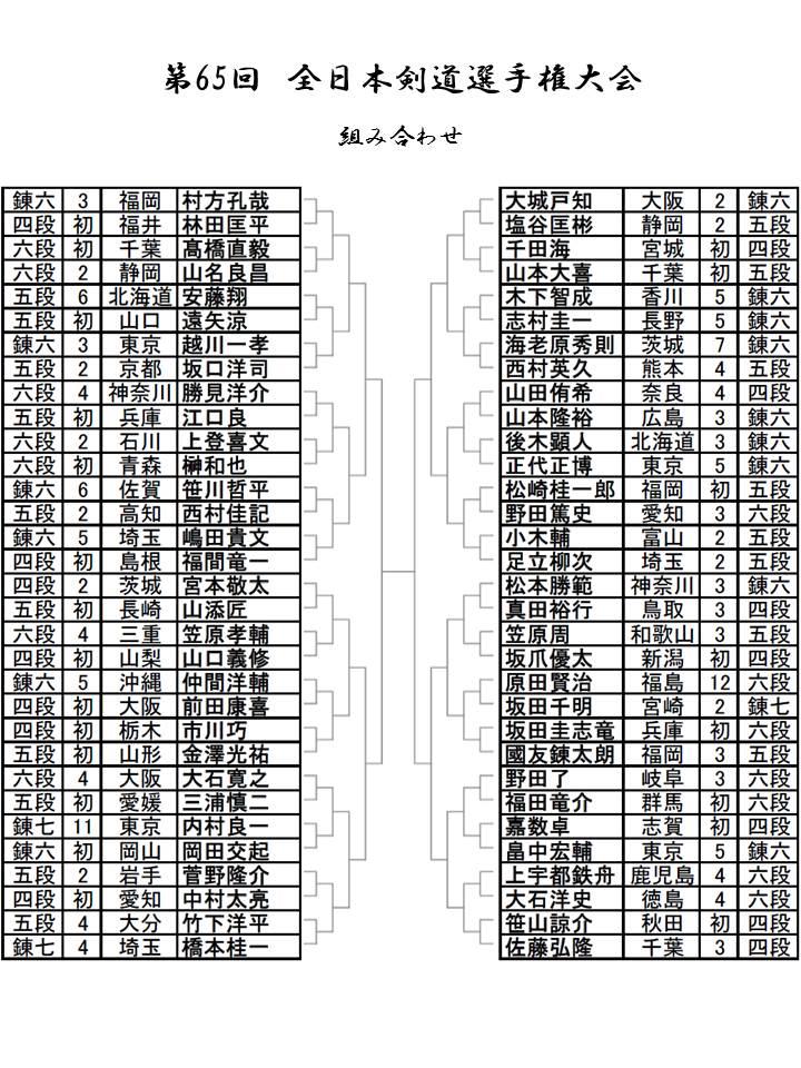 2017年の第65回全日本剣道選手権大会を「予想」する 出場選手は?
